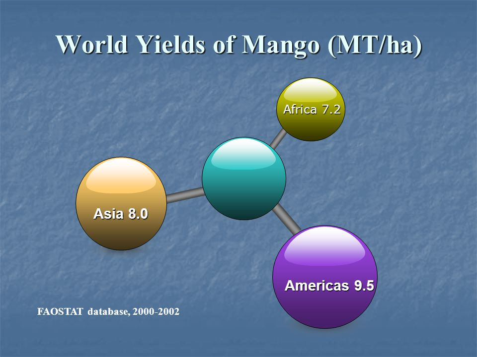 World Yields of Mango (MT/ha)