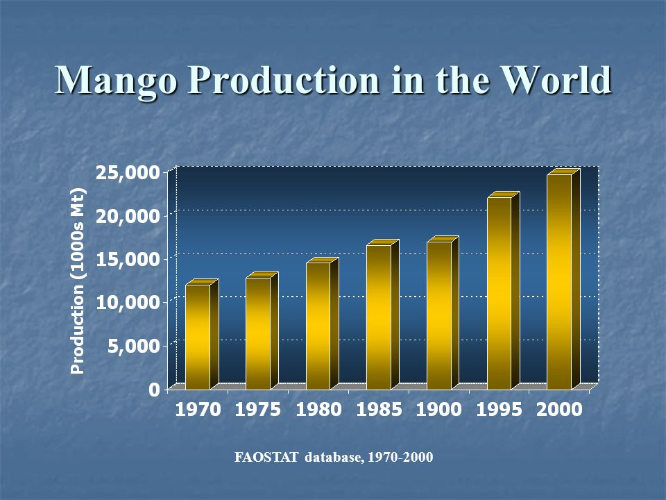 Mango Production in the World