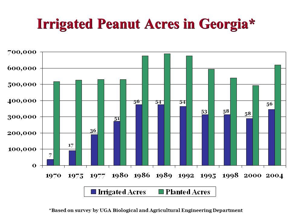 Irrigated Peanut Acres in Georgia*