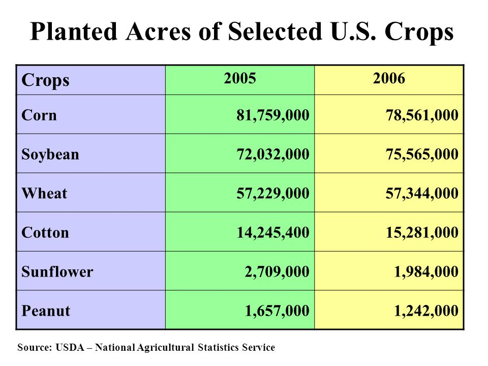 Planted Acres of Selected U.S. Crops