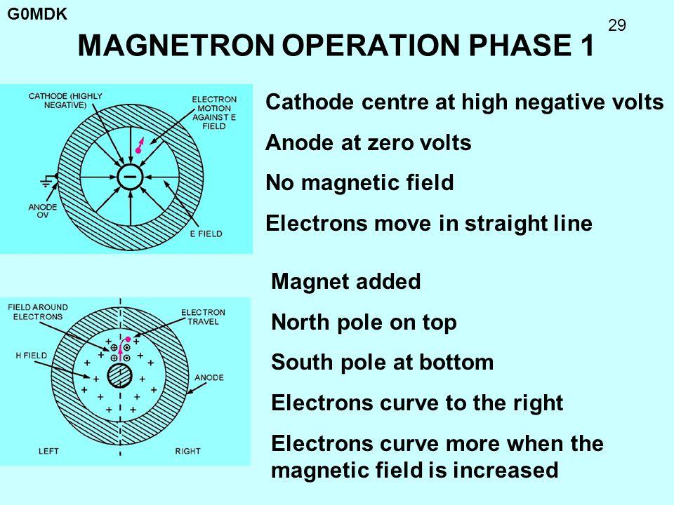 MAGNETRON OPERATION PHASE 1