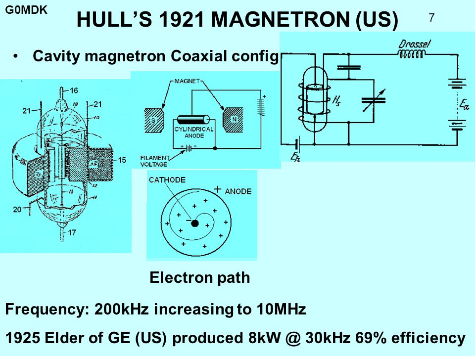 HULL'S 1921 MAGNETRON (US) Cavity magnetron Coaxial configuration