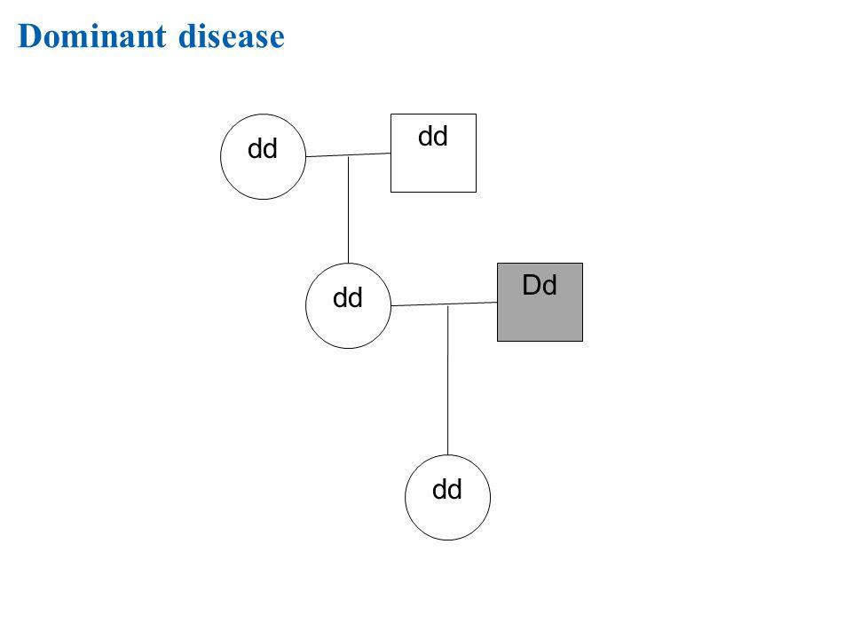 Dominant disease dd dd dd Dd dd