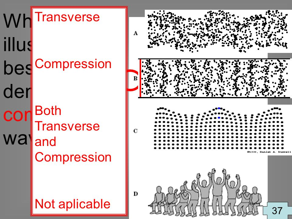 Which illustration best demonstrates compression waves