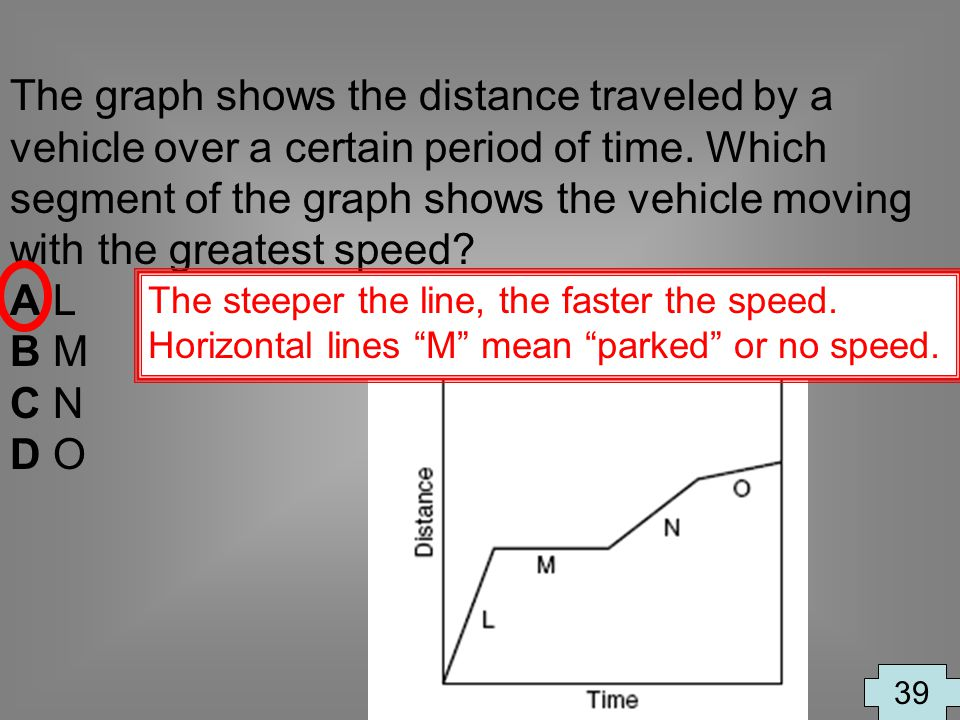 The graph shows the distance traveled by a vehicle over a certain period of time. Which segment of the graph shows the vehicle moving with the greatest speed
