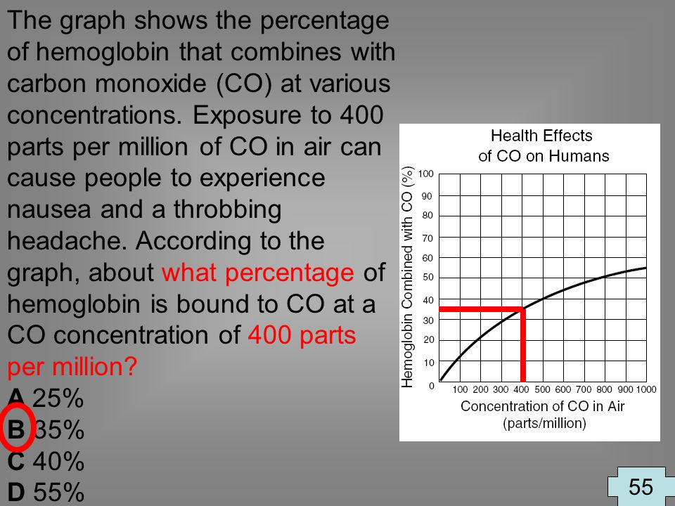 The graph shows the percentage of hemoglobin that combines with carbon monoxide (CO) at various concentrations. Exposure to 400 parts per million of CO in air can cause people to experience nausea and a throbbing headache. According to the graph, about what percentage of hemoglobin is bound to CO at a CO concentration of 400 parts per million