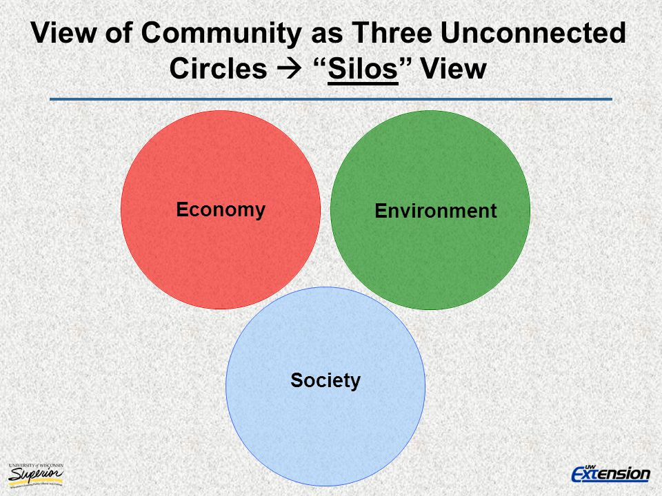 View of Community as Three Unconnected Circles  Silos View