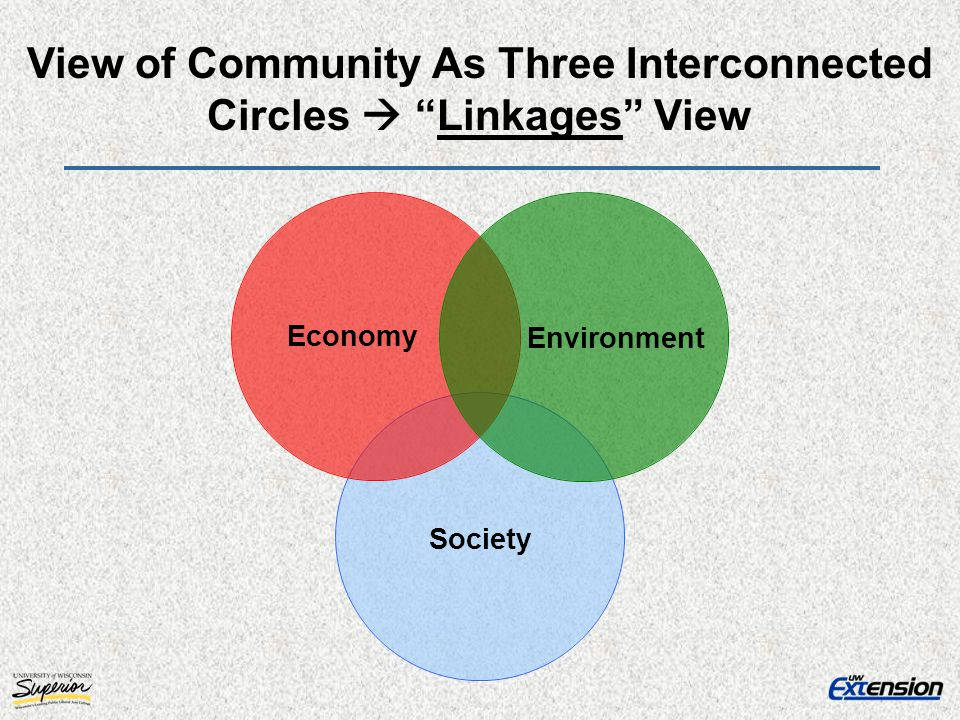 View of Community As Three Interconnected Circles  Linkages View
