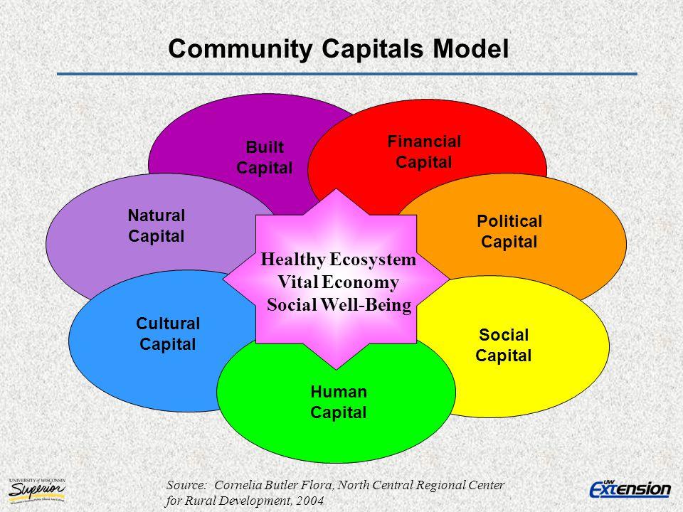 Community Capitals Model
