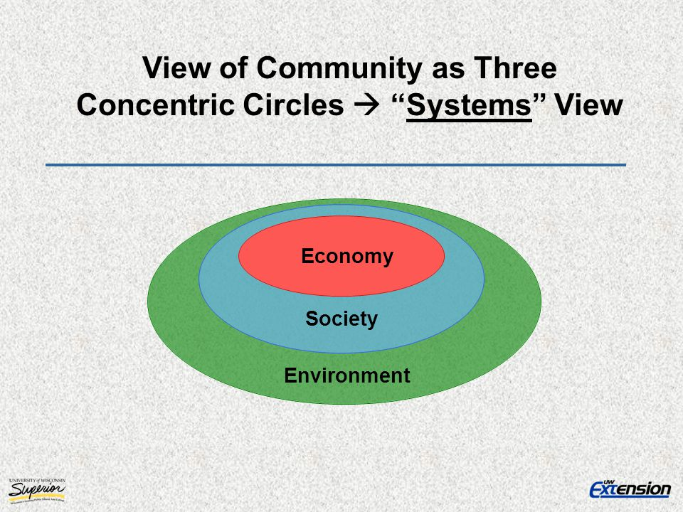 View of Community as Three Concentric Circles  Systems View