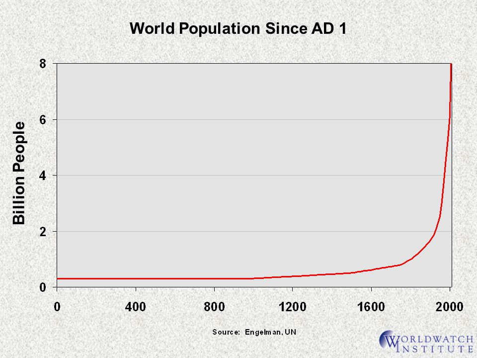 World Population Since AD 1