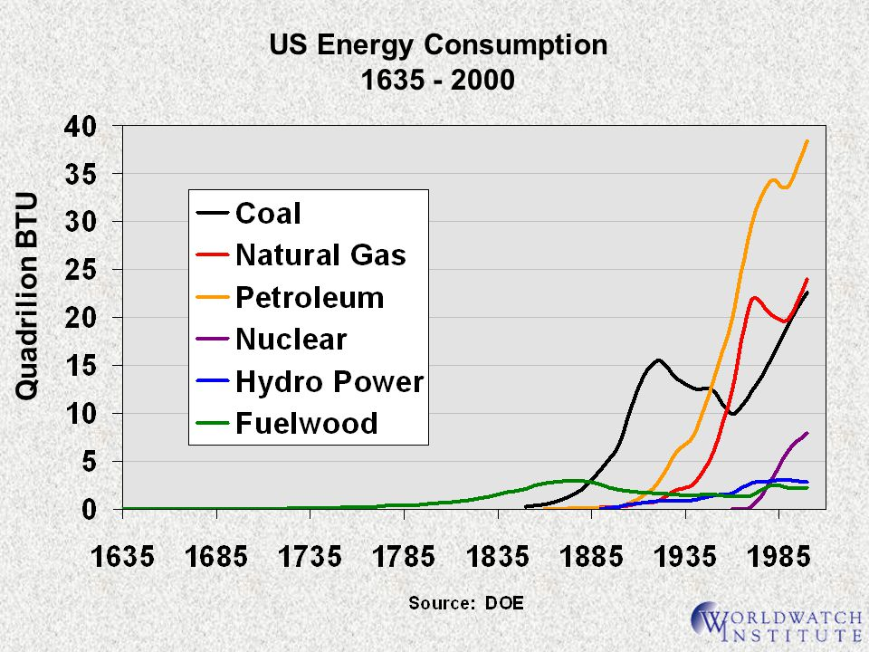 US Energy Consumption 1635 - 2000