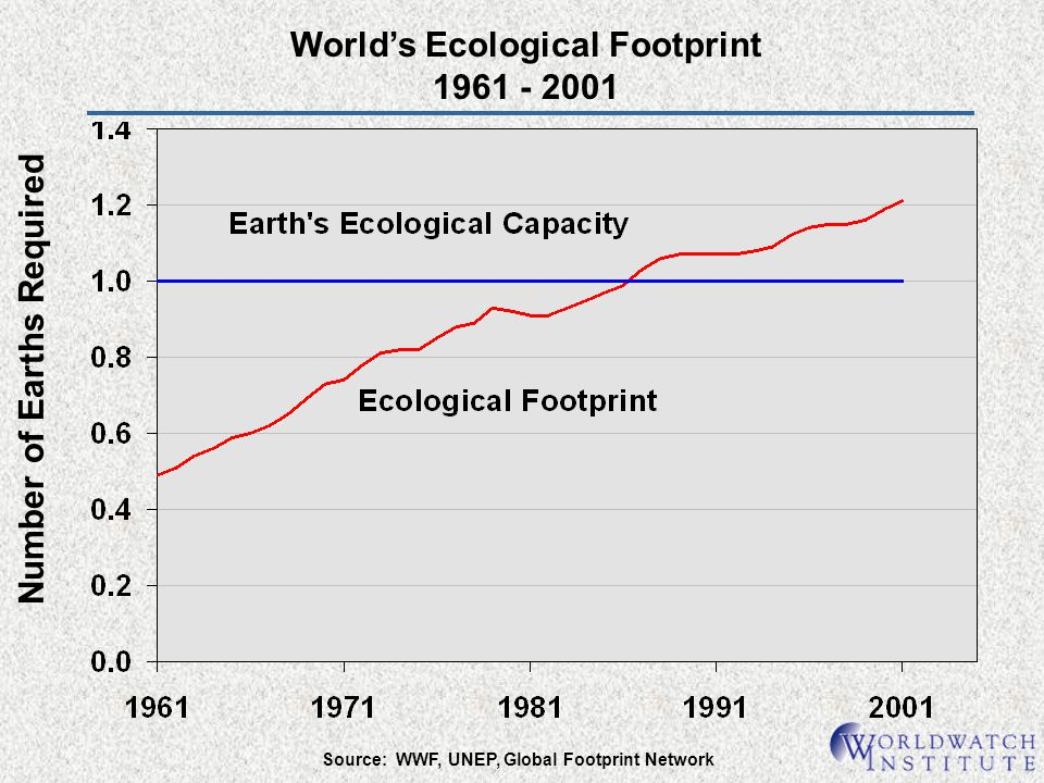 World's Ecological Footprint 1961 - 2001 Number of Earths Required
