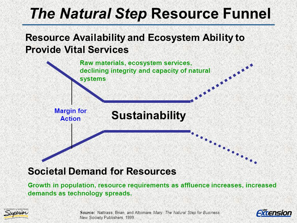The Natural Step Resource Funnel