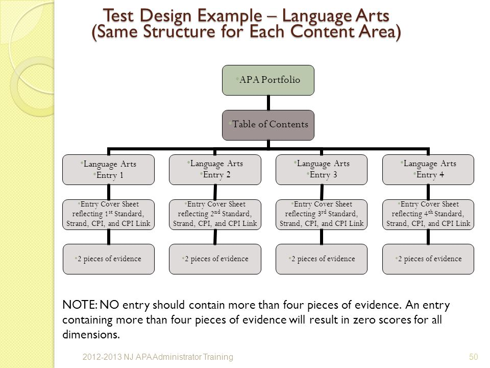 Test Design Example – Language Arts (Same Structure for Each Content Area)