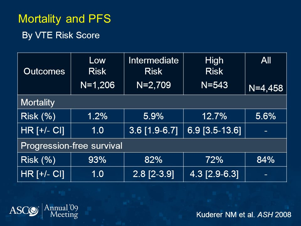 Mortality and PFS By VTE Risk Score