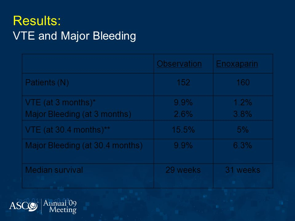 Results: VTE and Major Bleeding