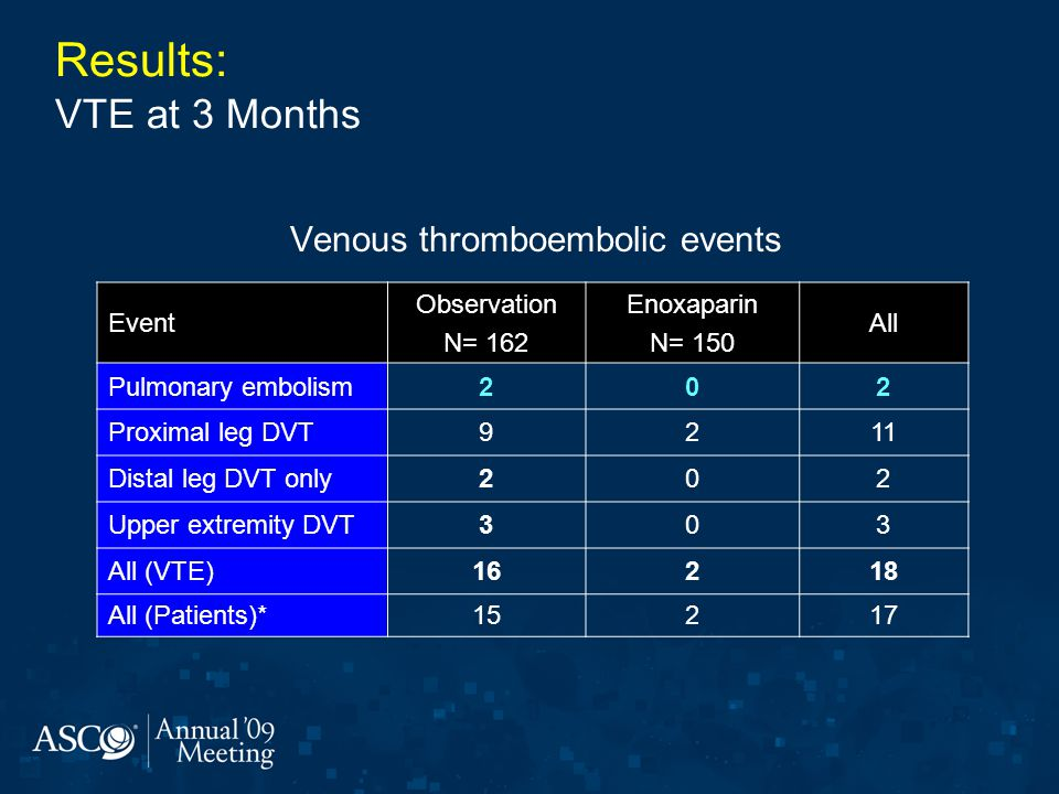 Venous thromboembolic events