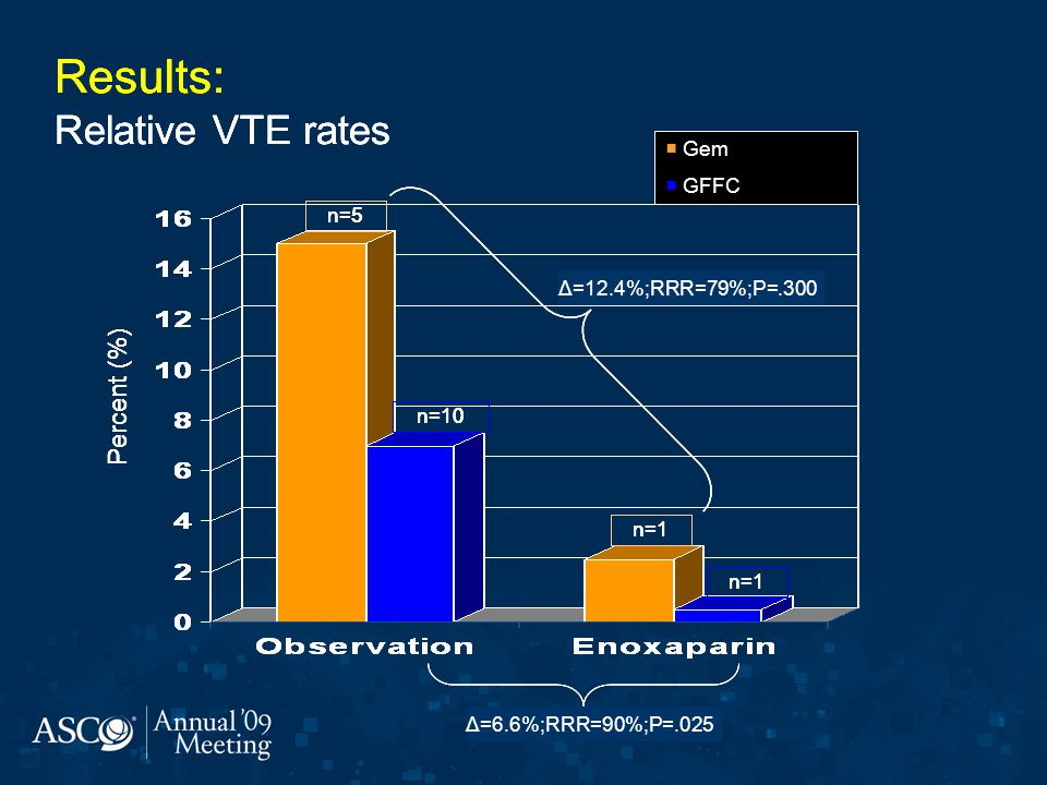 Results: Relative VTE rates Results: Relative VTE rates