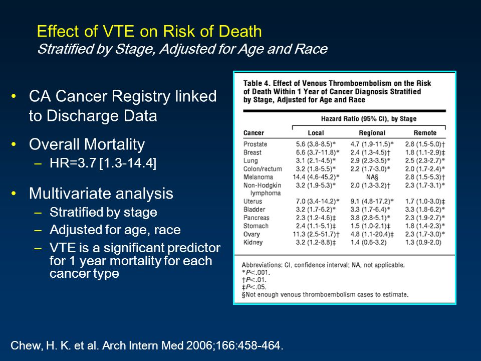 Effect of VTE on Risk of Death Stratified by Stage, Adjusted for Age and Race