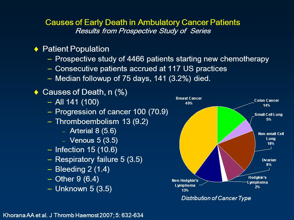 Causes of Early Death in Ambulatory Cancer Patients Results from Prospective Study of Series