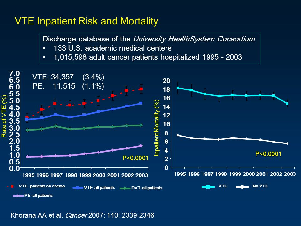 VTE Inpatient Risk and Mortality