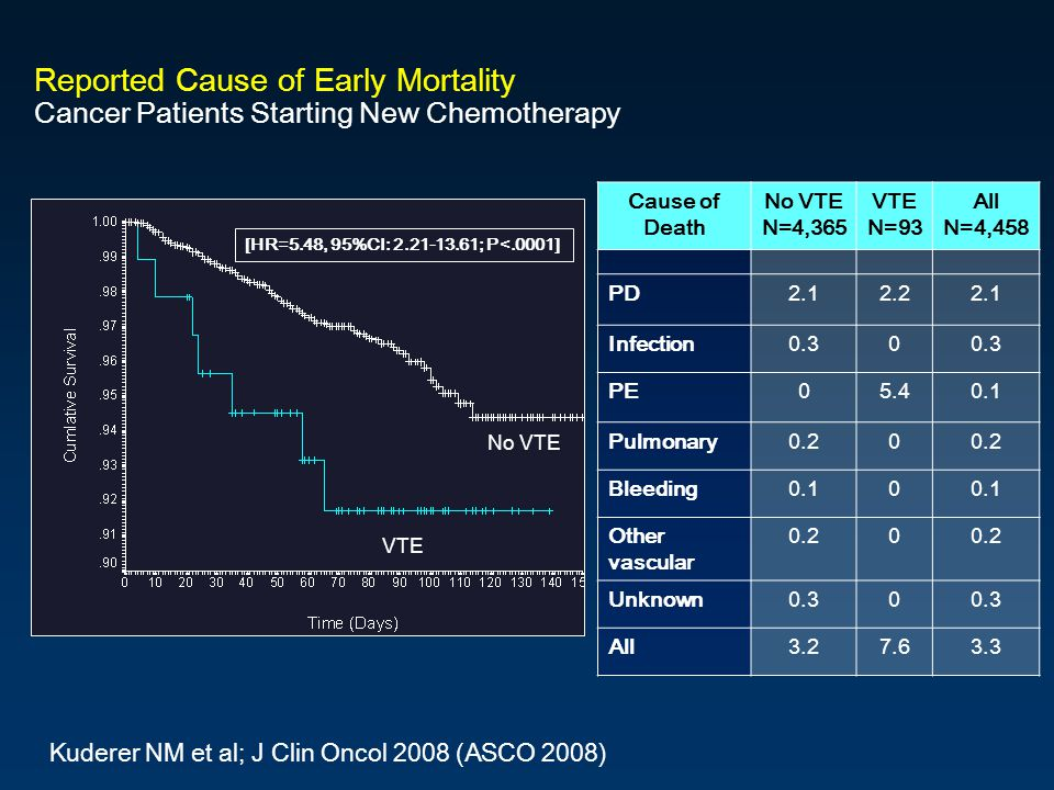 Title Slide 28 Subtitle. Reported Cause of Early Mortality Cancer Patients Starting New Chemotherapy.