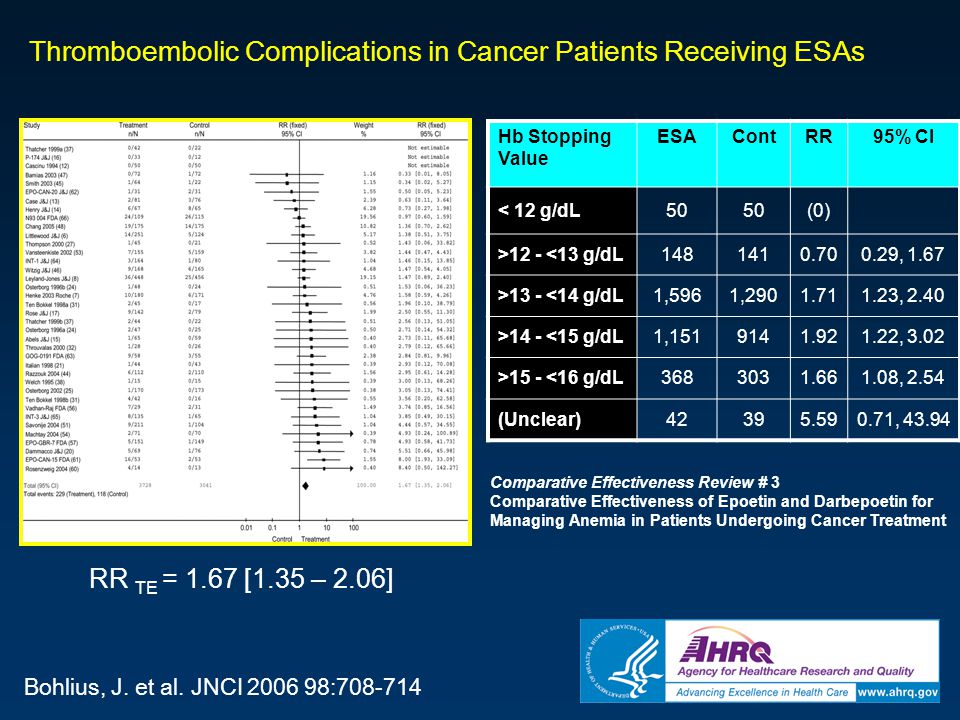 Thromboembolic Complications in Cancer Patients Receiving ESAs
