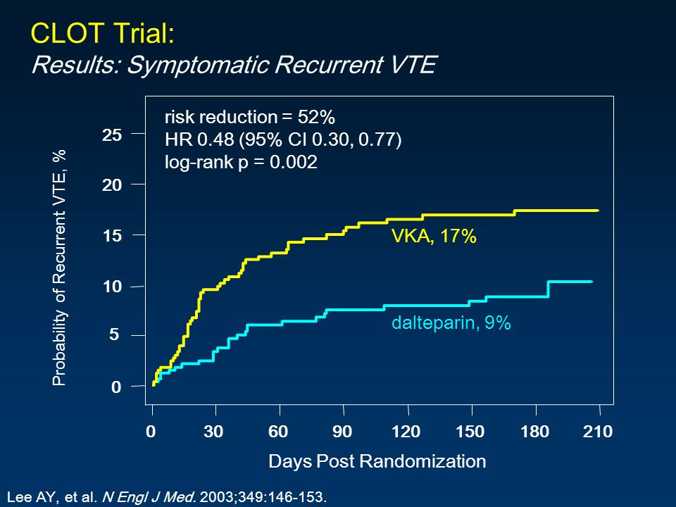 CLOT Trial: Results: Symptomatic Recurrent VTE risk reduction = 52%