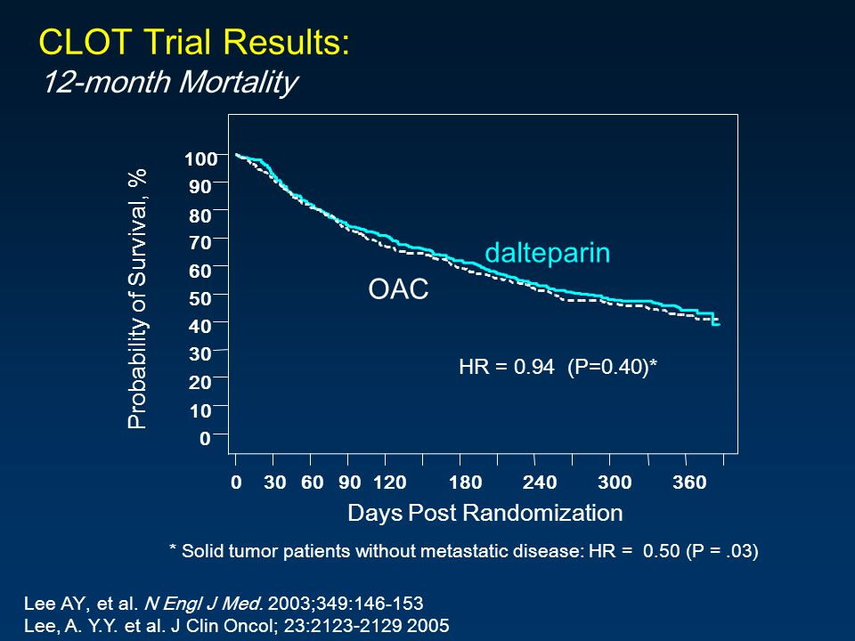 CLOT Trial Results: 12-month Mortality dalteparin OAC