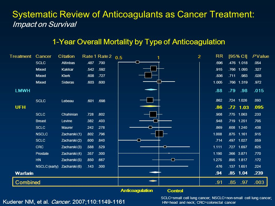 1-Year Overall Mortality by Type of Anticoagulation