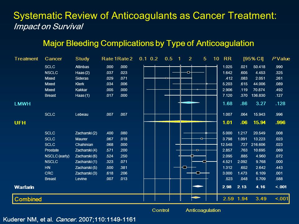 Major Bleeding Complications by Type of Anticoagulation