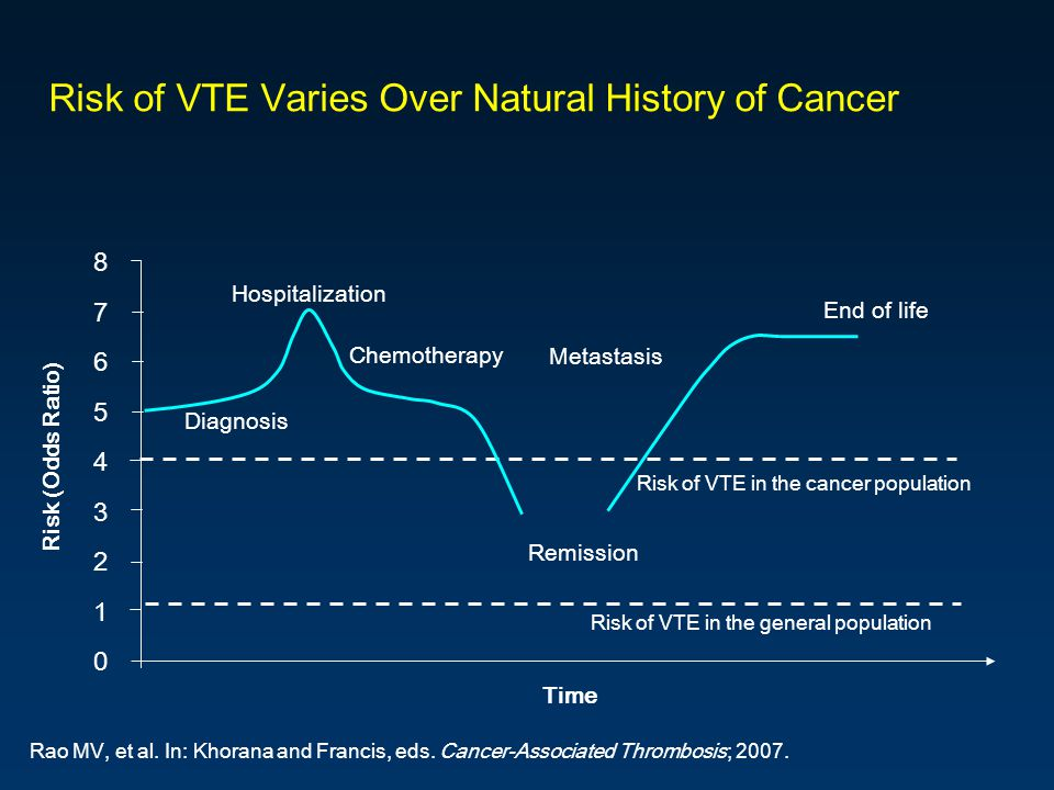 Risk of VTE Varies Over Natural History of Cancer