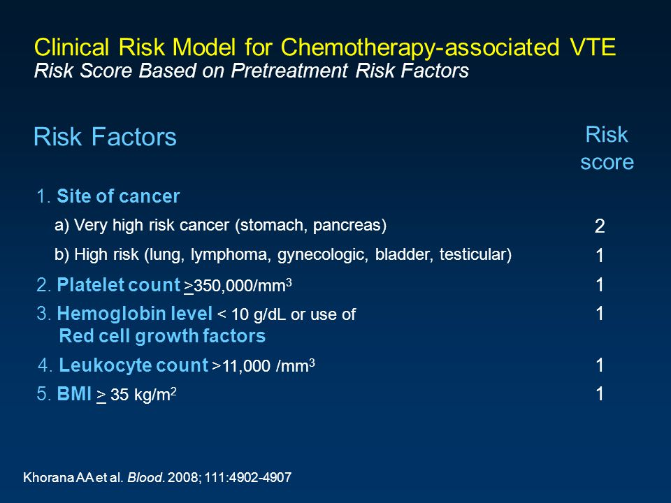 Clinical Risk Model for Chemotherapy-associated VTE Risk Score Based on Pretreatment Risk Factors