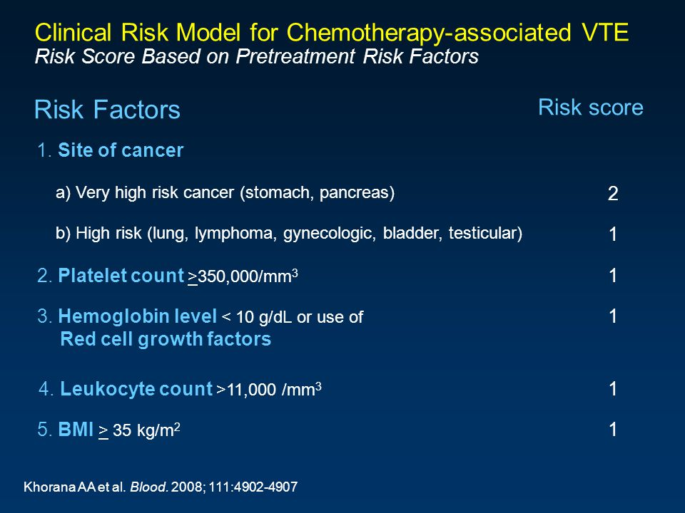 Title Slide 54 Subtitle. Clinical Risk Model for Chemotherapy-associated VTE Risk Score Based on Pretreatment Risk Factors.