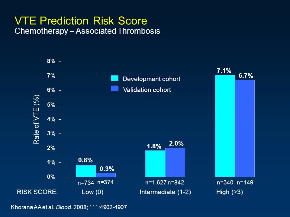 VTE Prediction Risk Score Chemotherapy – Associated Thrombosis