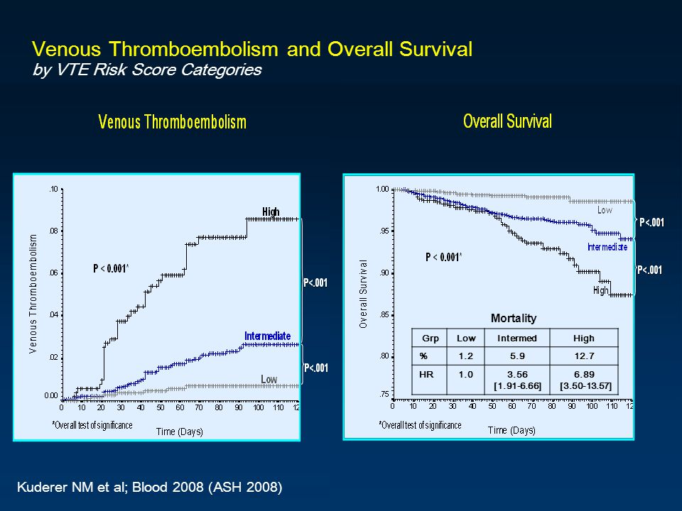 Venous Thromboembolism and Overall Survival by VTE Risk Score Categories