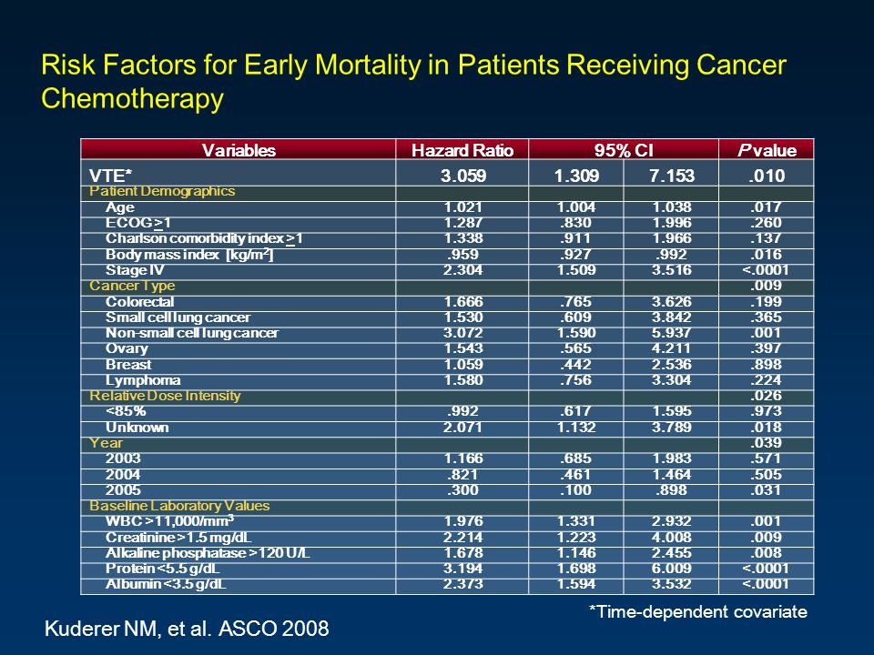 Risk Factors for Early Mortality in Patients Receiving Cancer Chemotherapy