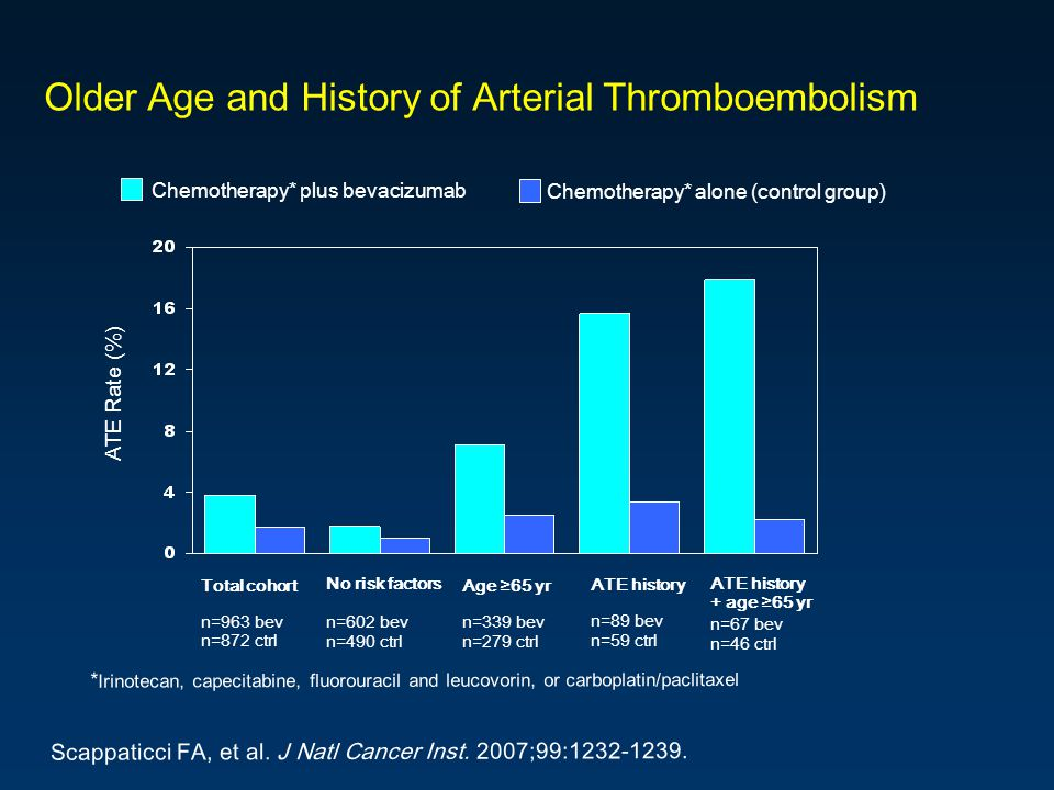 Older Age and History of Arterial Thromboembolism