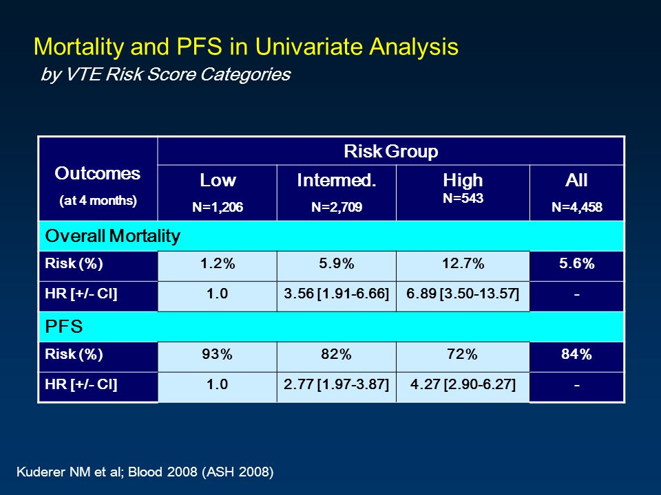 Mortality and PFS in Univariate Analysis by VTE Risk Score Categories