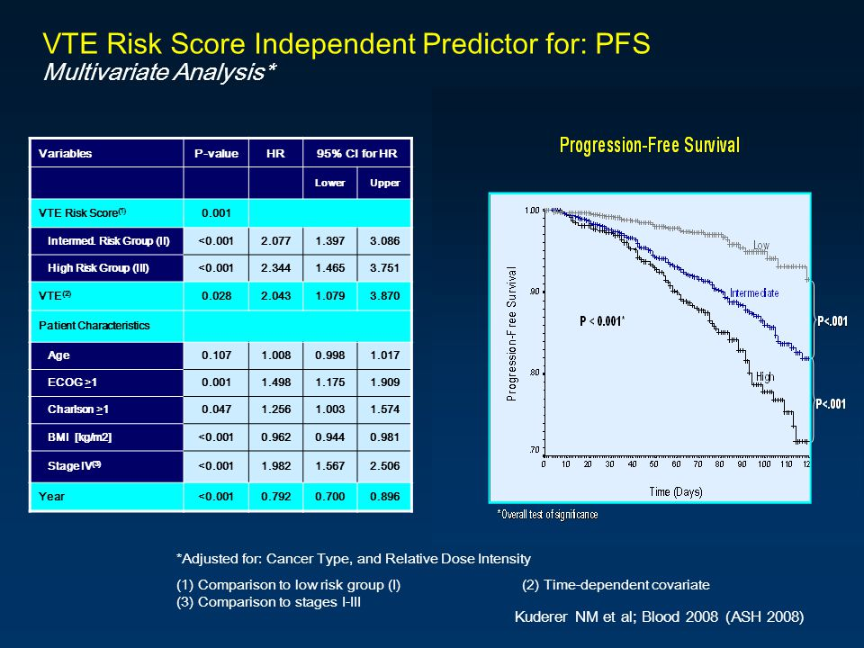 VTE Risk Score Independent Predictor for: PFS Multivariate Analysis*