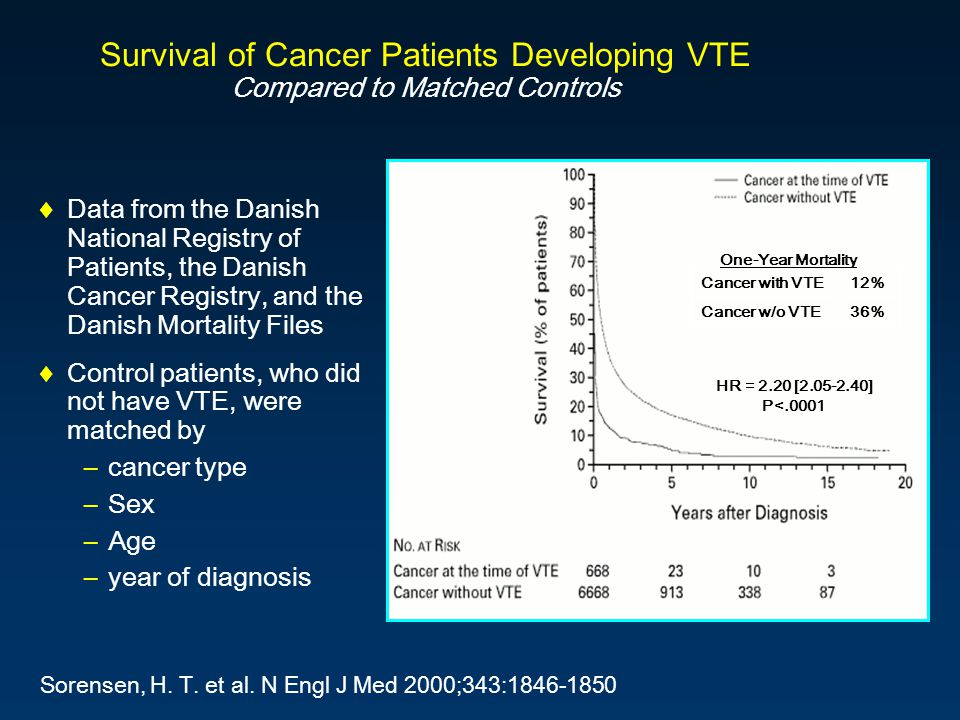 Survival of Cancer Patients Developing VTE Compared to Matched Controls