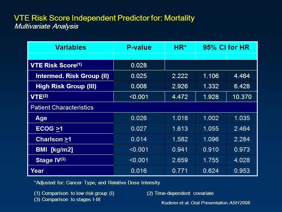 Title Slide 89 Subtitle. VTE Risk Score Independent Predictor for: Mortality Multivariate Analysis.