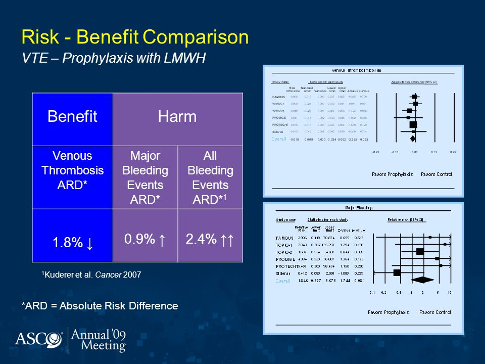 Risk - Benefit Comparison VTE – Prophylaxis with LMWH
