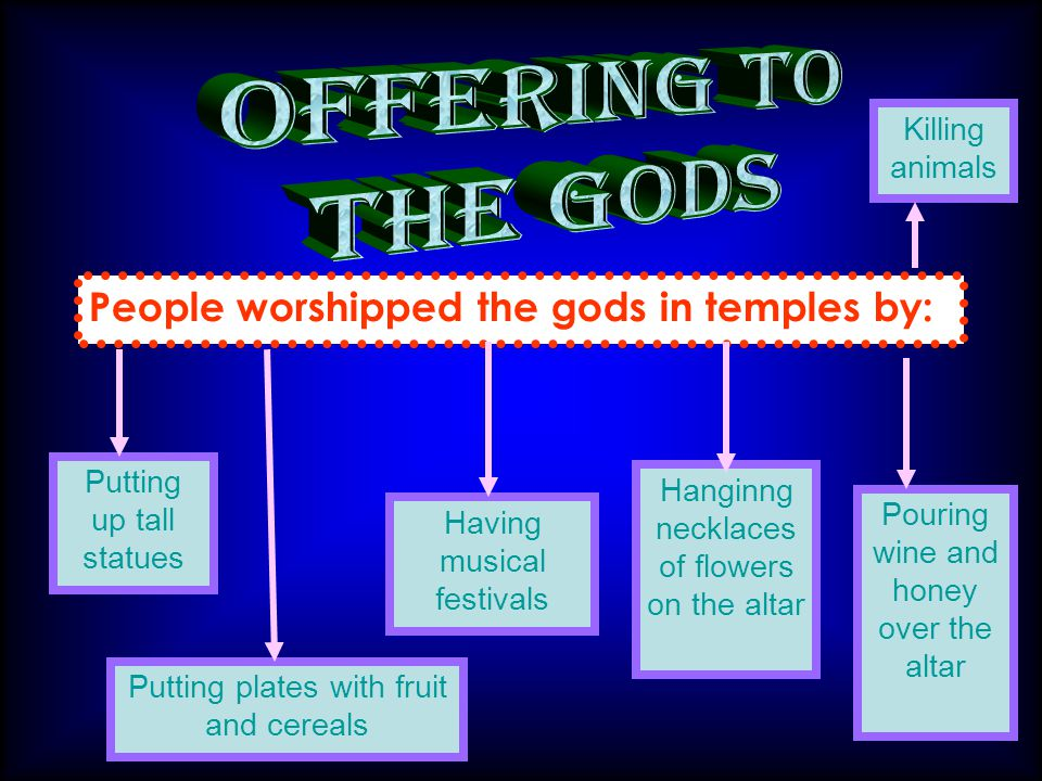 offering to the gods People worshipped the gods in temples by: