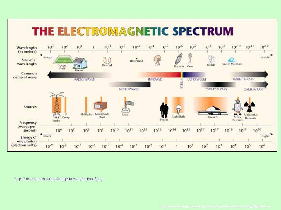 http://son.nasa.gov/tass/images/cont_emspec2.jpg http://www.ology.amnh.org/einstein/lightmatterenergy/light.html.