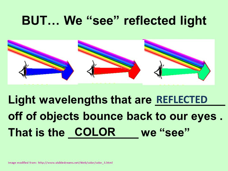 BUT… We see reflected light