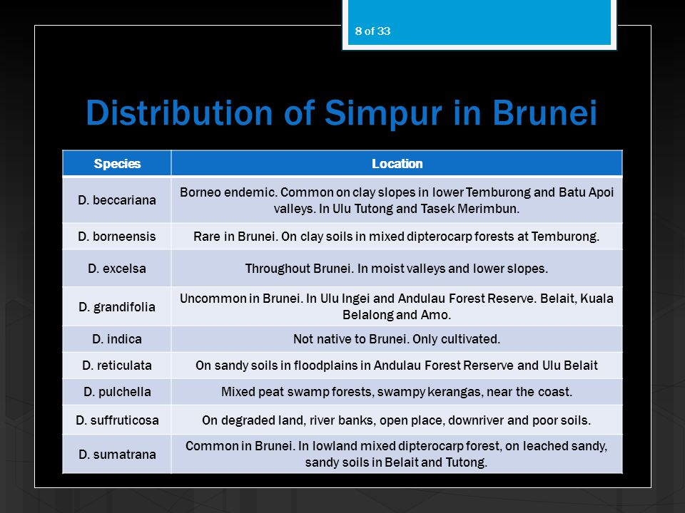Distribution of Simpur in Brunei