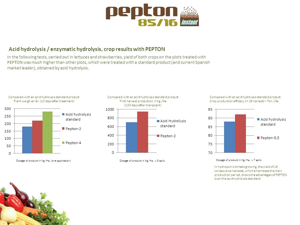 Acid hydrolysis / enzymatic hydrolysis, crop results with PEPTON