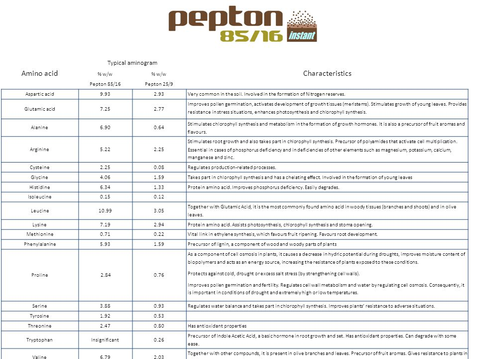 Amino acid Characteristics Typical aminogram % w/w Pepton 85/16